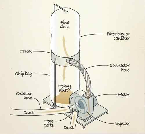 How Does Dust Collector Work
