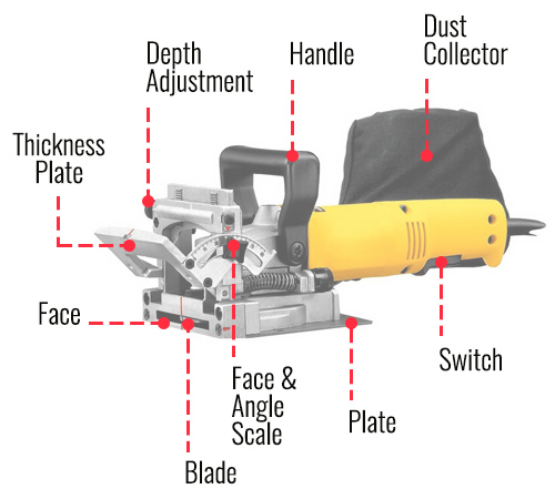 biscuit joiner parts diagram
