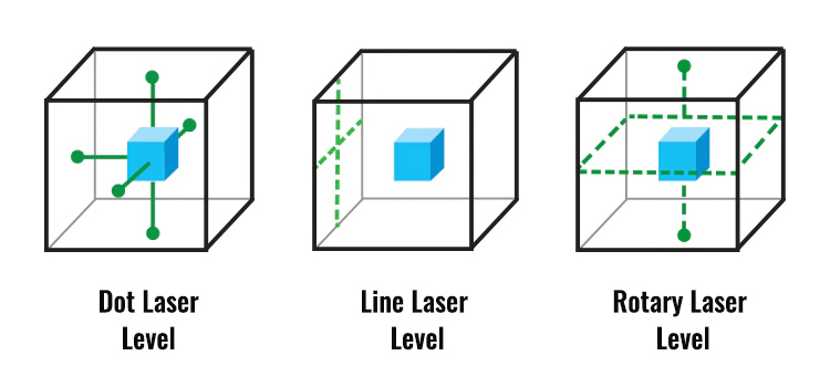 laser level types diagram