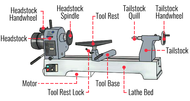 wood lathe parts and features diagram